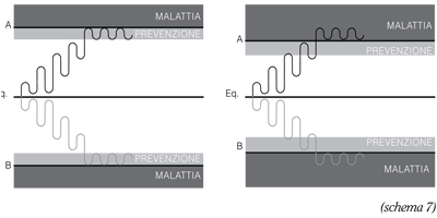 Metodo Antonio Viti, disciplina e medicina - senza-categoria
