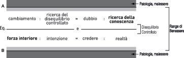 Guarire è una proporzione (Prima parte) - senza-categoria